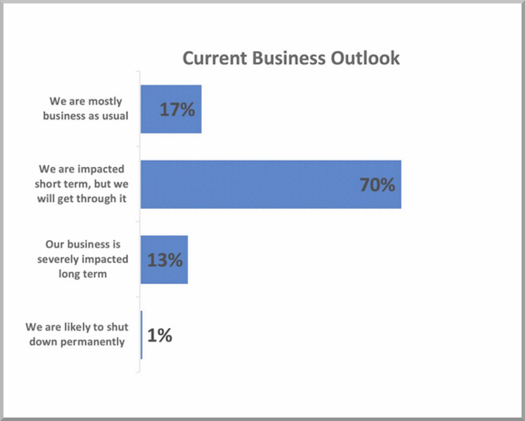 The Hog Ring - Industry Survey Finds Most Shops Still Open for Business