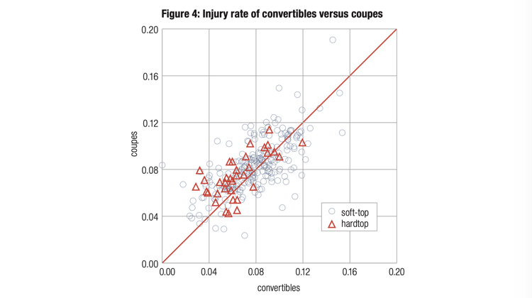 The Hog Ring - Study Shows Convertible Cars aren't What You Think - injury Rate